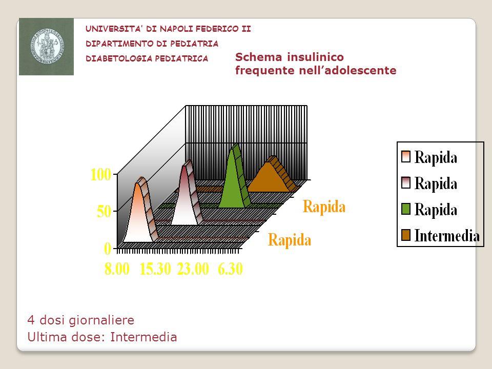 Schema insulinico frequente nelladolescente 4 dosi giornaliere Ultima dose: Intermedia UNIVERSITA DI NAPOLI FEDERICO II DIPARTIMENTO DI PEDIATRIA DIAB