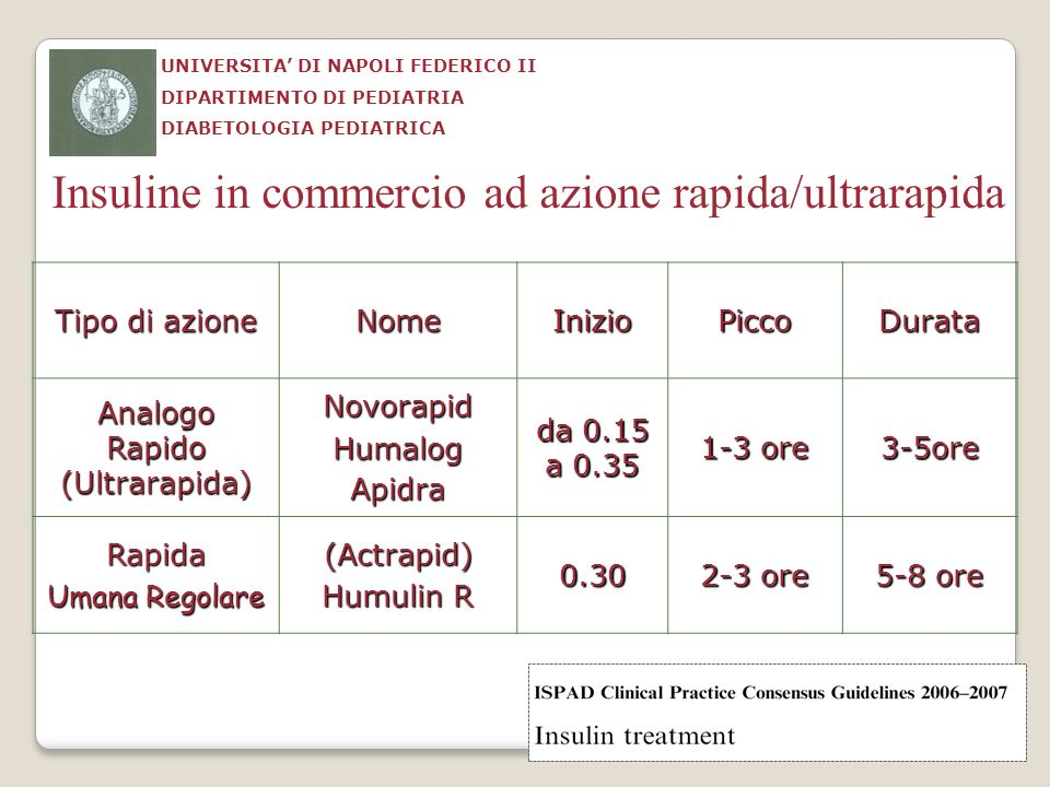 Insuline in commercio ad azione rapida/ultrarapida Tipo di azione NomeInizioPiccoDurata Analogo Rapido (Ultrarapida) NovorapidHumalogApidra da 0.15 a
