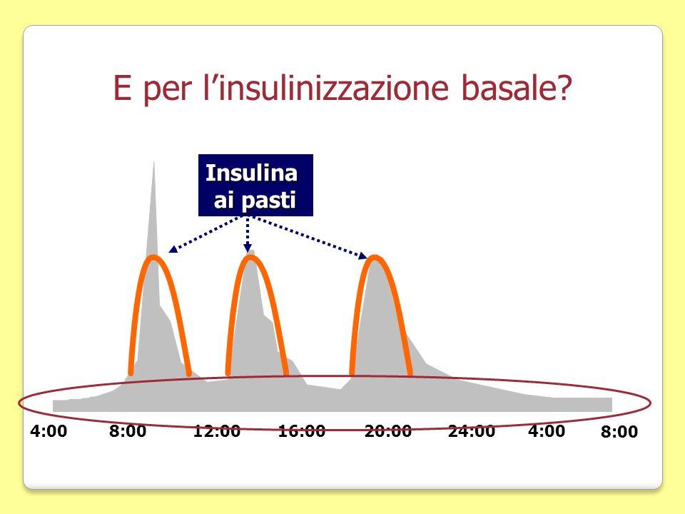 4:0016:0020:0024:004:00 8:00 12:008:00 E per linsulinizzazione basale?Insulina ai pasti