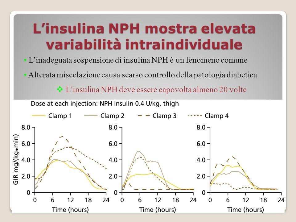 Linsulina NPH mostra elevata variabilità intraindividuale Linadeguata sospensione di insulina NPH è un fenomeno comune Alterata miscelazione causa sca