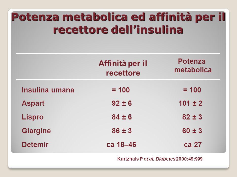 Potenza metabolica ed affinità per il recettore dellinsulina Kurtzhals P et al. Diabetes 2000;49:999 Insulina umana Aspart Lispro Glargine Detemir Aff
