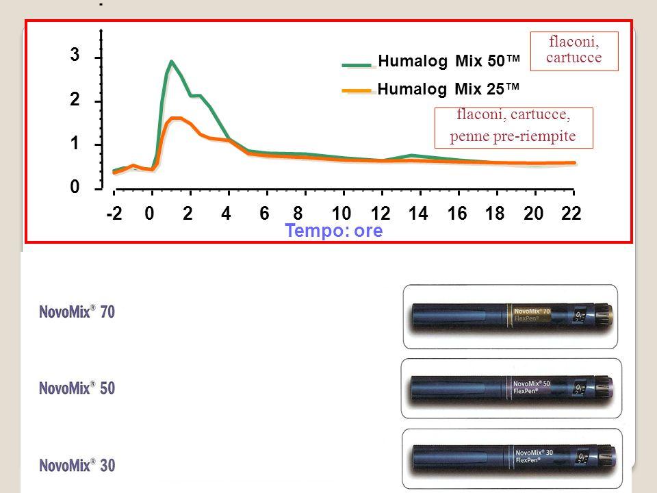 Tempo: ore -20246810121416182022 0 1 2 3 5 Mix 50Humalog Mix 25Humalog flaconi, cartucce flaconi, cartucce, penne pre-riempite