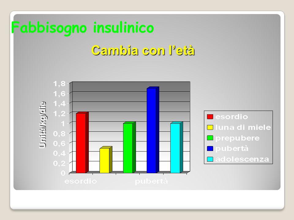 Fabbisogno insulinico Cambia con letà Unità/kg/die