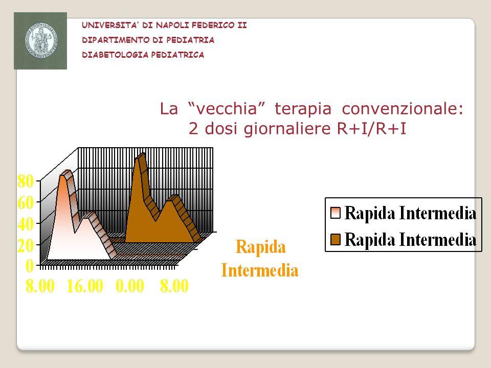 La vecchia terapia convenzionale: 2 dosi giornaliere R+I/R+I UNIVERSITA DI NAPOLI FEDERICO II DIPARTIMENTO DI PEDIATRIA DIABETOLOGIA PEDIATRICA