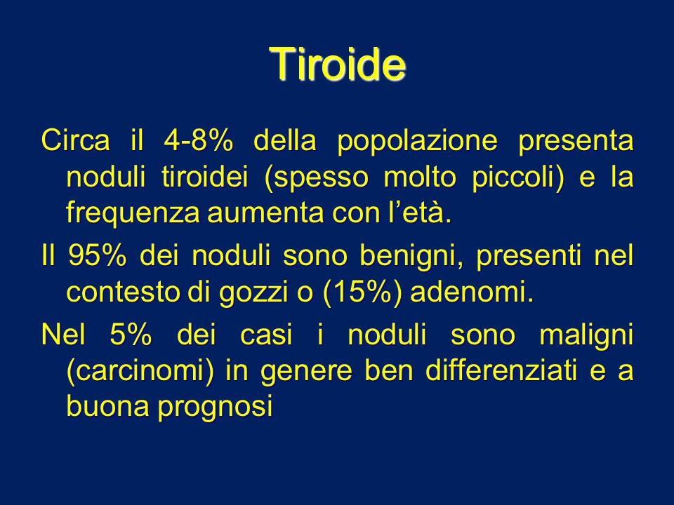 Tiroide Circa il 4-8% della popolazione presenta noduli tiroidei (spesso molto piccoli) e la frequenza aumenta con letà. Il 95% dei noduli sono benign