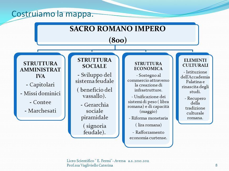 Costruiamo la mappa. SACRO ROMANO IMPERO (800) STRUTTURA AMMINISTRAT IVA - Capitolari - Missi dominici - Contee - Marchesati STRUTTURA SOCIALE - Svilu