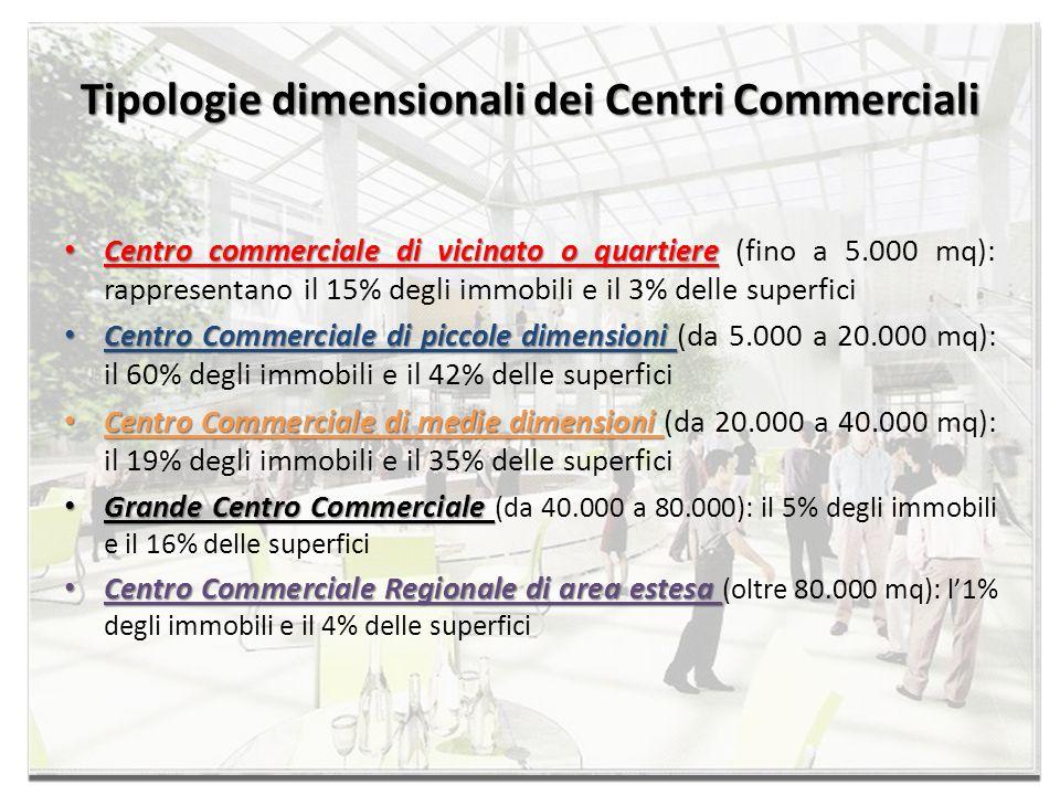 Tipologie dimensionali dei Centri Commerciali Centro commerciale di vicinato o quartiere Centro commerciale di vicinato o quartiere (fino a 5.000 mq):