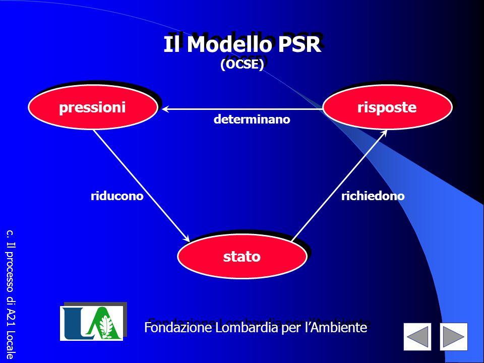 pressioni stato risposte determinano richiedonoriducono Il Modello PSR (OCSE) Il Modello PSR (OCSE) Fondazione Lombardia per lAmbiente c. Il processo