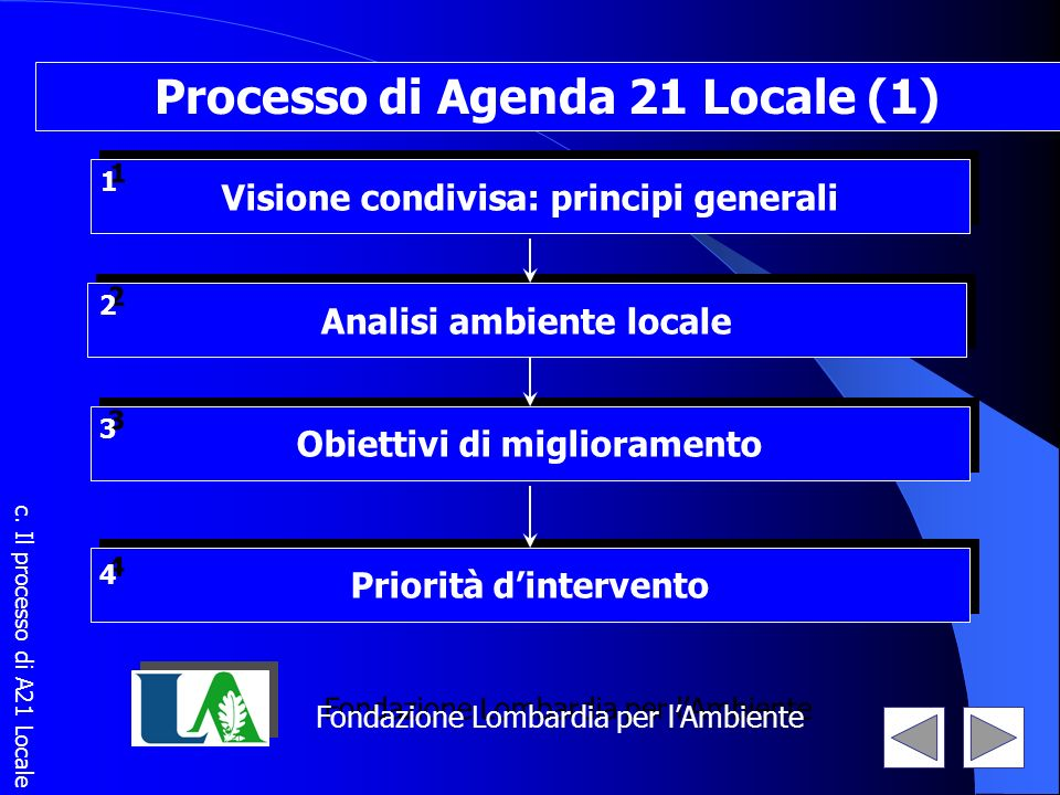 Obiettivi di miglioramento 3 3 Processo di Agenda 21 Locale (1) Analisi ambiente locale 2 2 Priorità dintervento 4 4 Fondazione Lombardia per lAmbient