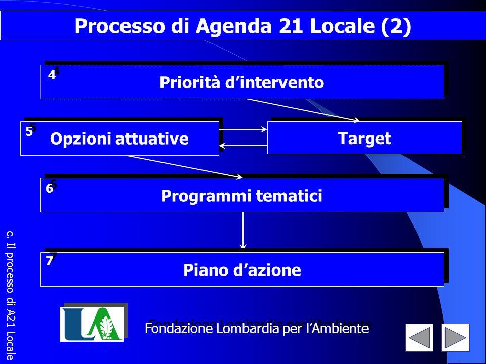 Programmi tematici 6 6 Target Fondazione Lombardia per lAmbiente Processo di Agenda 21 Locale (2) Priorità dintervento 4 4 Piano dazione 7 7 Opzioni a