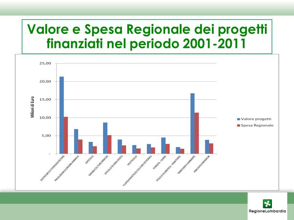 Valore e Spesa Regionale dei progetti finanziati nel periodo 2001-2011