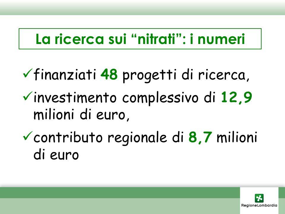 La ricerca sui nitrati: i numeri finanziati 48 progetti di ricerca, investimento complessivo di 12,9 milioni di euro, contributo regionale di 8,7 milioni di euro