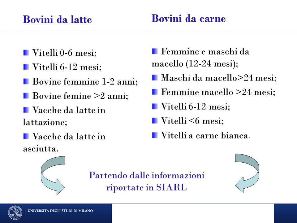 Bovini da latte Vitelli 0-6 mesi; Vitelli 6-12 mesi; Bovine femmine 1-2 anni; Bovine femine >2 anni; Vacche da latte in lattazione; Vacche da latte in