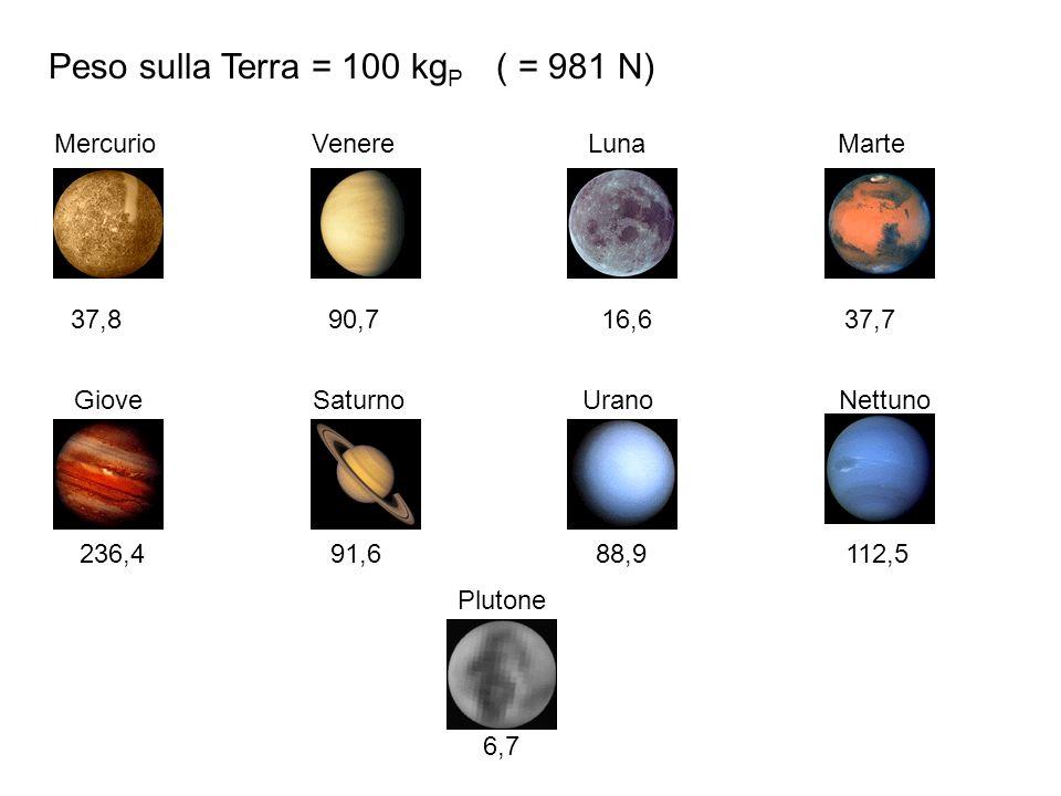 Peso sulla Terra = 100 kg P ( = 981 N) Mercurio Venere Luna Marte 37,8 90,7 16,6 37,7 Giove Saturno Urano Nettuno Plutone 236,4 91,6 88,9 112,5 6,7