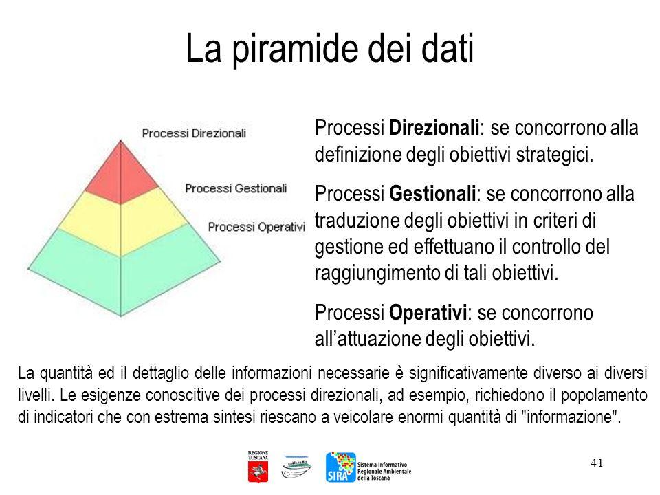 41 La piramide dei dati Processi Direzionali : se concorrono alla definizione degli obiettivi strategici. Processi Gestionali : se concorrono alla tra