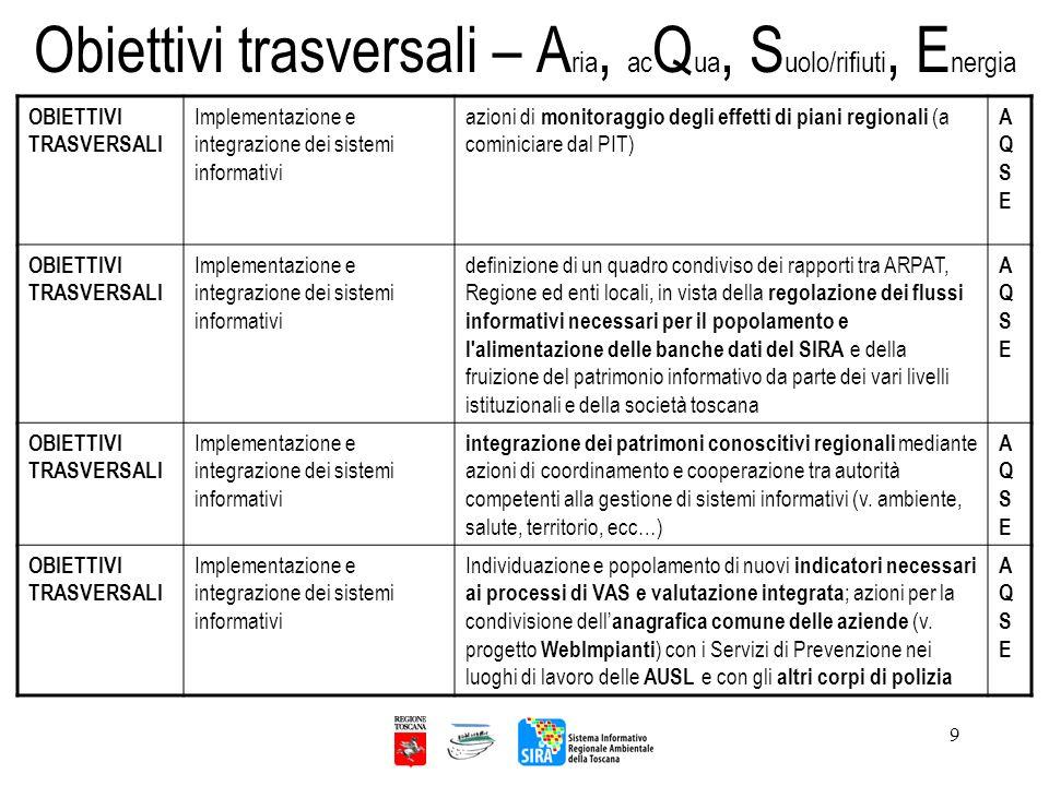 9 Obiettivi trasversali – A ria, ac Q ua, S uolo/rifiuti, E nergia OBIETTIVI TRASVERSALI Implementazione e integrazione dei sistemi informativi azioni