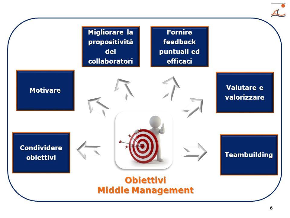 6 more ideas more goals Condividere obiettivi Motivare Migliorare la propositività dei collaboratori Fornire feedback puntuali ed efficaci Valutare e valorizzare Teambuilding Obiettivi Middle Management