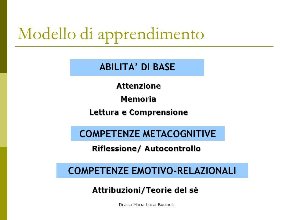 Dr.ssa Maria Luisa Boninelli Modello di apprendimento ABILITA DI BASE AttenzioneMemoria Lettura e Comprensione COMPETENZE METACOGNITIVE Riflessione/ Autocontrollo COMPETENZE EMOTIVO-RELAZIONALI Attribuzioni/Teorie del sè