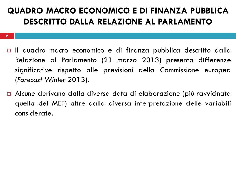 2 QUADRO MACRO ECONOMICO E DI FINANZA PUBBLICA DESCRITTO DALLA RELAZIONE AL PARLAMENTO Il quadro macro economico e di finanza pubblica descritto dalla Relazione al Parlamento (21 marzo 2013) presenta differenze significative rispetto alle previsioni della Commissione europea (Forecast Winter 2013).