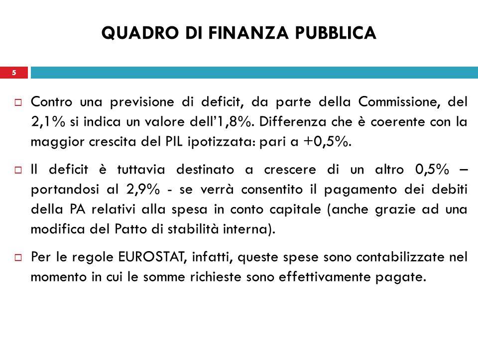 5 QUADRO DI FINANZA PUBBLICA Contro una previsione di deficit, da parte della Commissione, del 2,1% si indica un valore dell1,8%.