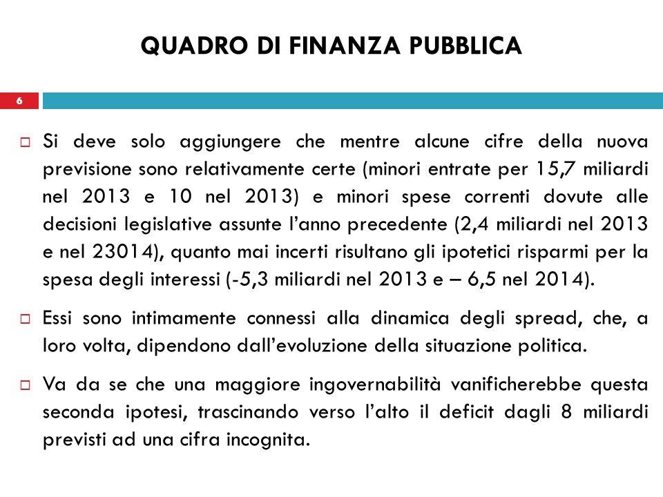 6 QUADRO DI FINANZA PUBBLICA Si deve solo aggiungere che mentre alcune cifre della nuova previsione sono relativamente certe (minori entrate per 15,7 miliardi nel 2013 e 10 nel 2013) e minori spese correnti dovute alle decisioni legislative assunte lanno precedente (2,4 miliardi nel 2013 e nel 23014), quanto mai incerti risultano gli ipotetici risparmi per la spesa degli interessi (-5,3 miliardi nel 2013 e – 6,5 nel 2014).