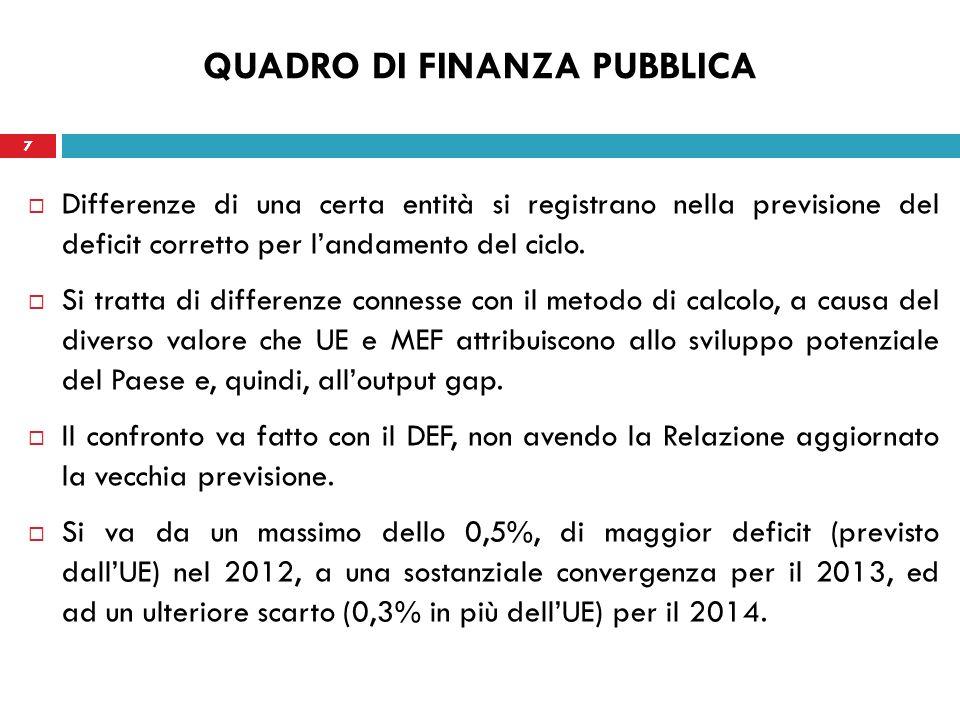 8 QUADRO DI FINANZA PUBBLICA Più preoccupante infine le divergenze sullandamento del debito.