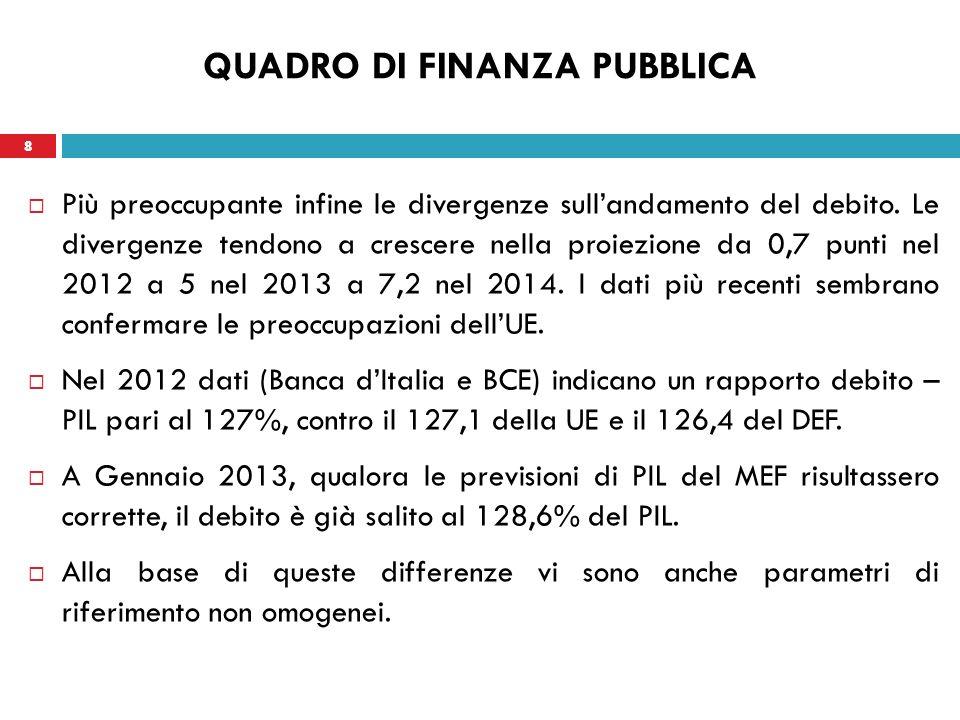 9 QUADRO DI FINANZA PUBBLICA La previsione del DEF scontava, infatti, i prestiti diretti alla Grecia e la quota di pertinenza Italia ESFM (fondo salva Stati) per gli anni 2010 – 2015, ma non gli aiuti concessi per la ricapitalizzazione del settore bancario.