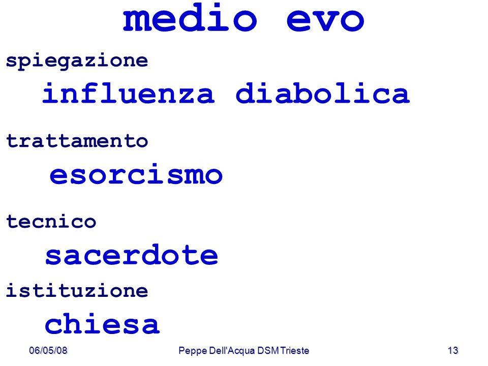06/05/08Peppe Dell'Acqua DSM Trieste13 medio evo spiegazione influenza diabolica istituzione chiesa tecnico sacerdote trattamento esorcismo