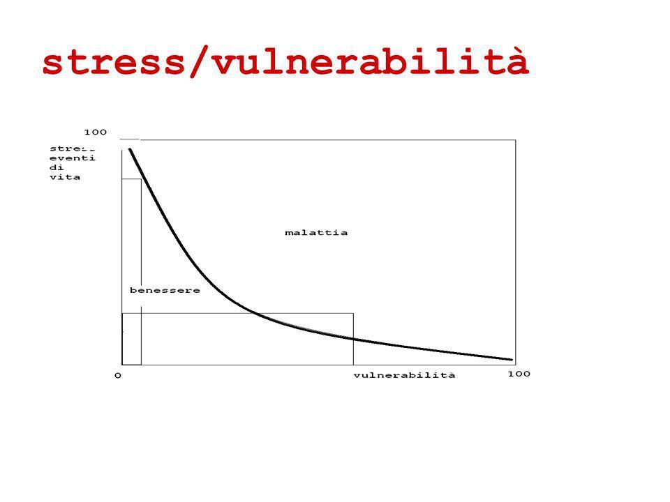 stress/vulnerabilità