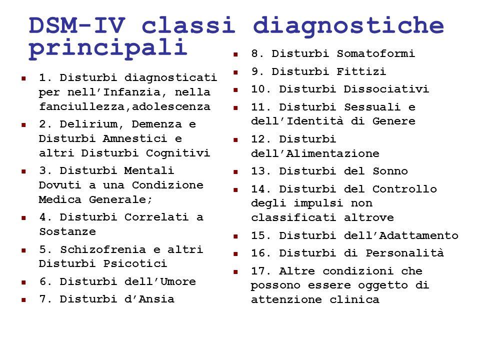 24/05/1122 DSM-IV classi diagnostiche principali 1. Disturbi diagnosticati per nellInfanzia, nella fanciullezza,adolescenza 2. Delirium, Demenza e Dis