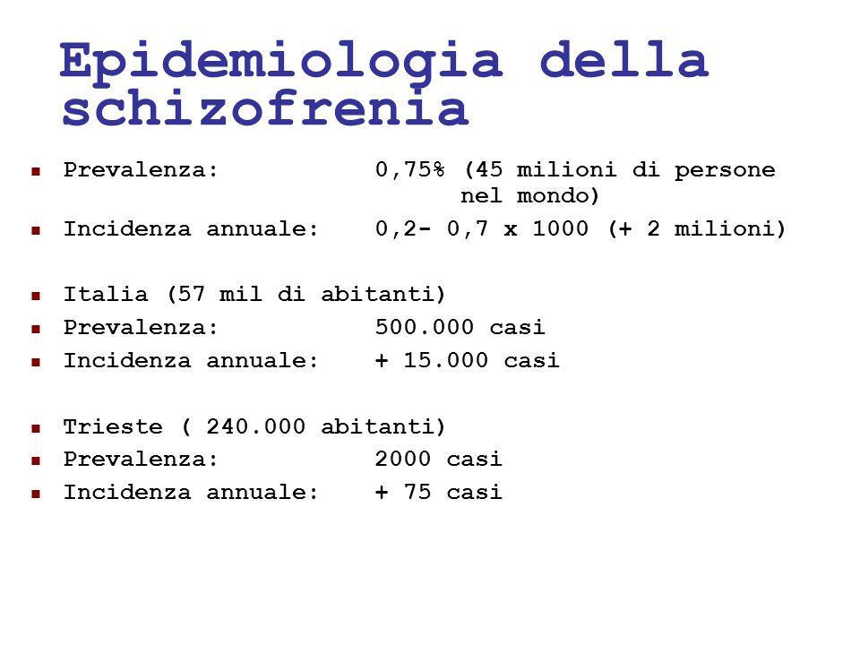 24/05/1124 Epidemiologia della schizofrenia Prevalenza:0,75% (45 milioni di persone nel mondo) Incidenza annuale:0,2- 0,7 x 1000 (+ 2 milioni) Italia