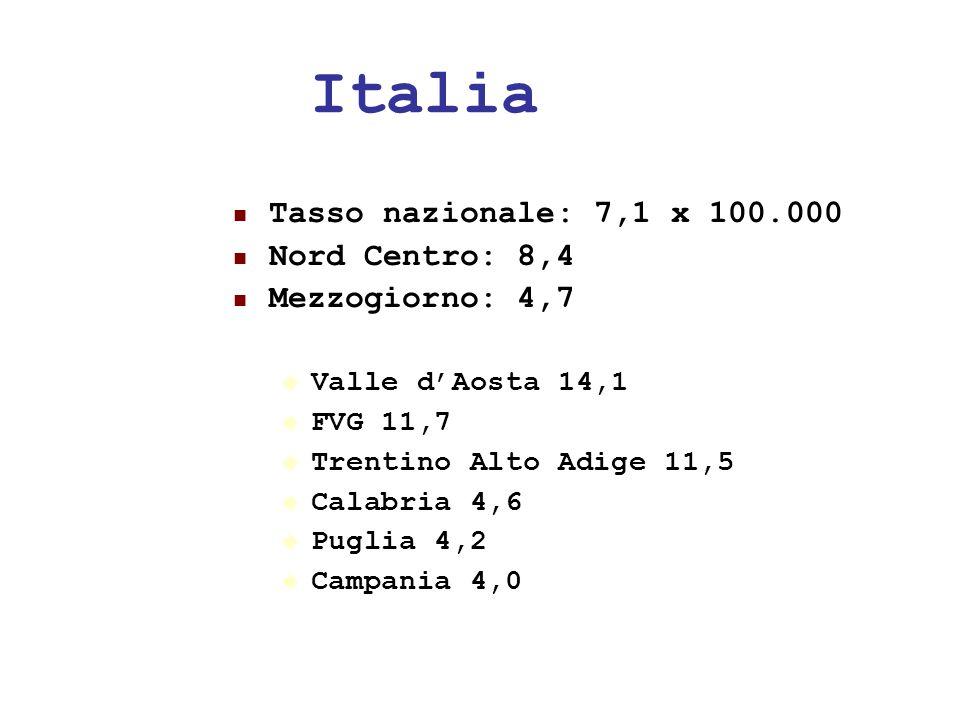 24/05/1134 Italia Tasso nazionale: 7,1 x 100.000 Nord Centro: 8,4 Mezzogiorno: 4,7 Valle dAosta 14,1 FVG 11,7 Trentino Alto Adige 11,5 Calabria 4,6 Pu