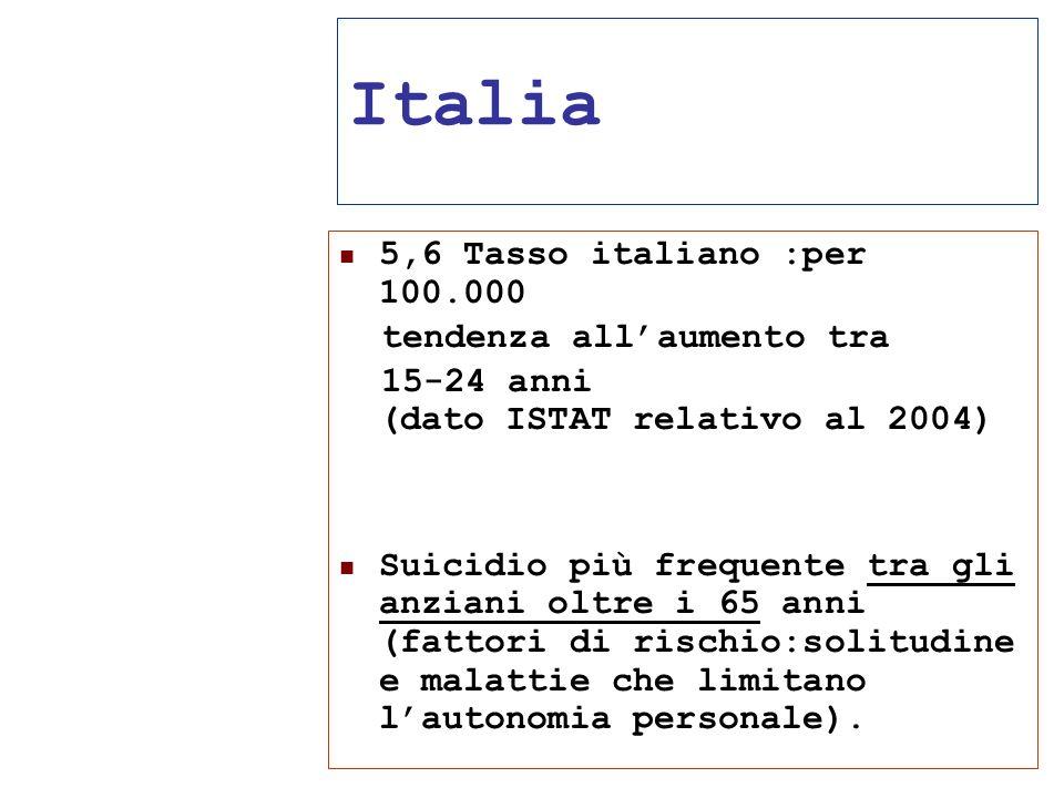 24/05/1135 Italia 5,6 Tasso italiano :per 100.000 tendenza allaumento tra 15-24 anni (dato ISTAT relativo al 2004) Suicidio più frequente tra gli anzi