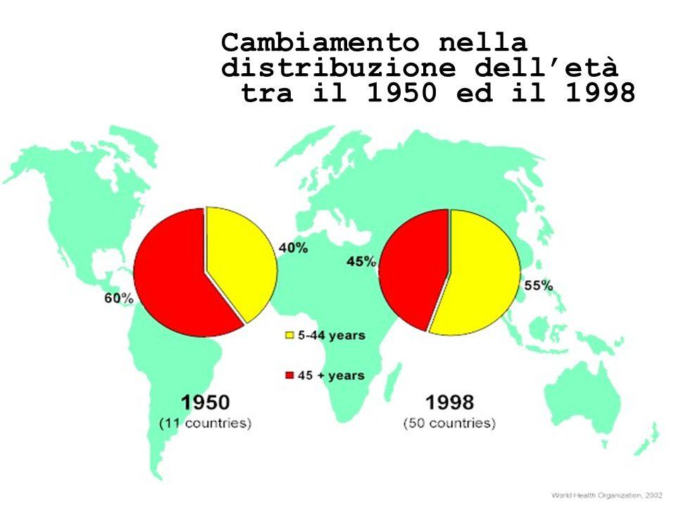 24/05/1139 Cambiamento nella distribuzione delletà tra il 1950 ed il 1998