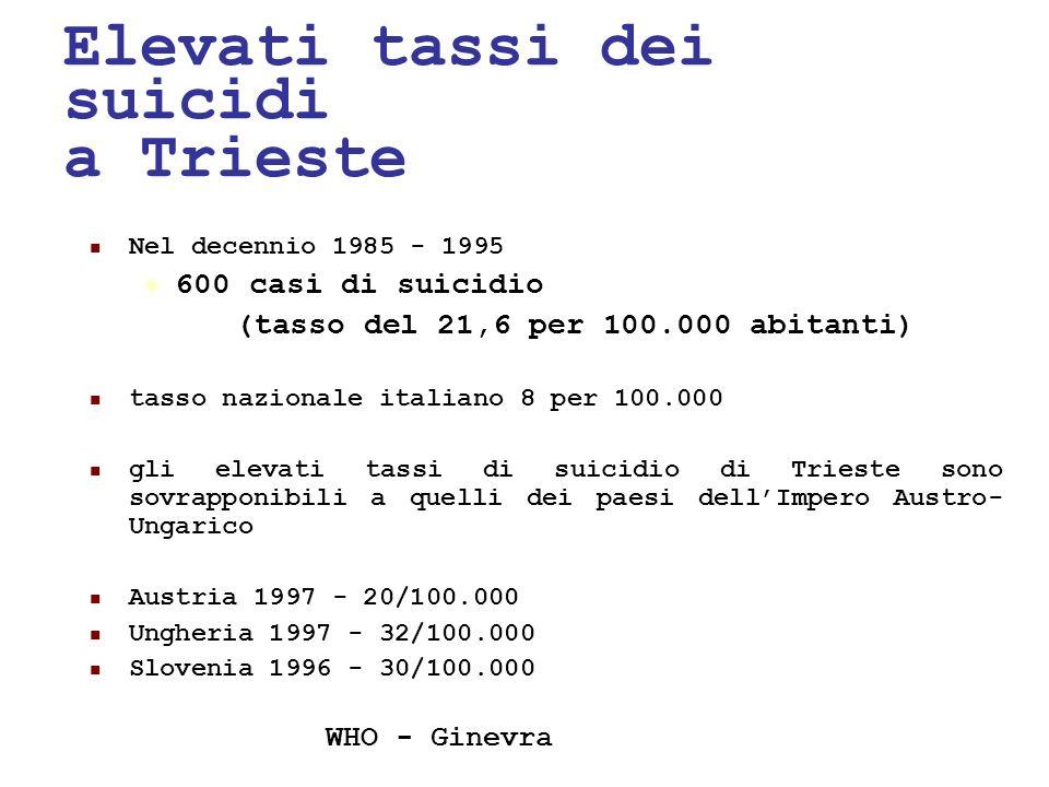 24/05/1140 Elevati tassi dei suicidi a Trieste Nel decennio 1985 - 1995 600 casi di suicidio (tasso del 21,6 per 100.000 abitanti) tasso nazionale ita