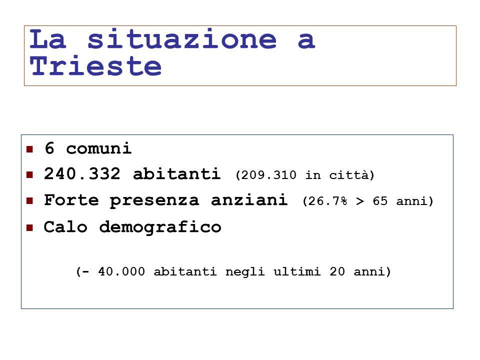 24/05/1141 La situazione a Trieste 6 comuni 240.332 abitanti (209.310 in città) Forte presenza anziani (26.7% > 65 anni) Calo demografico (- 40.000 ab