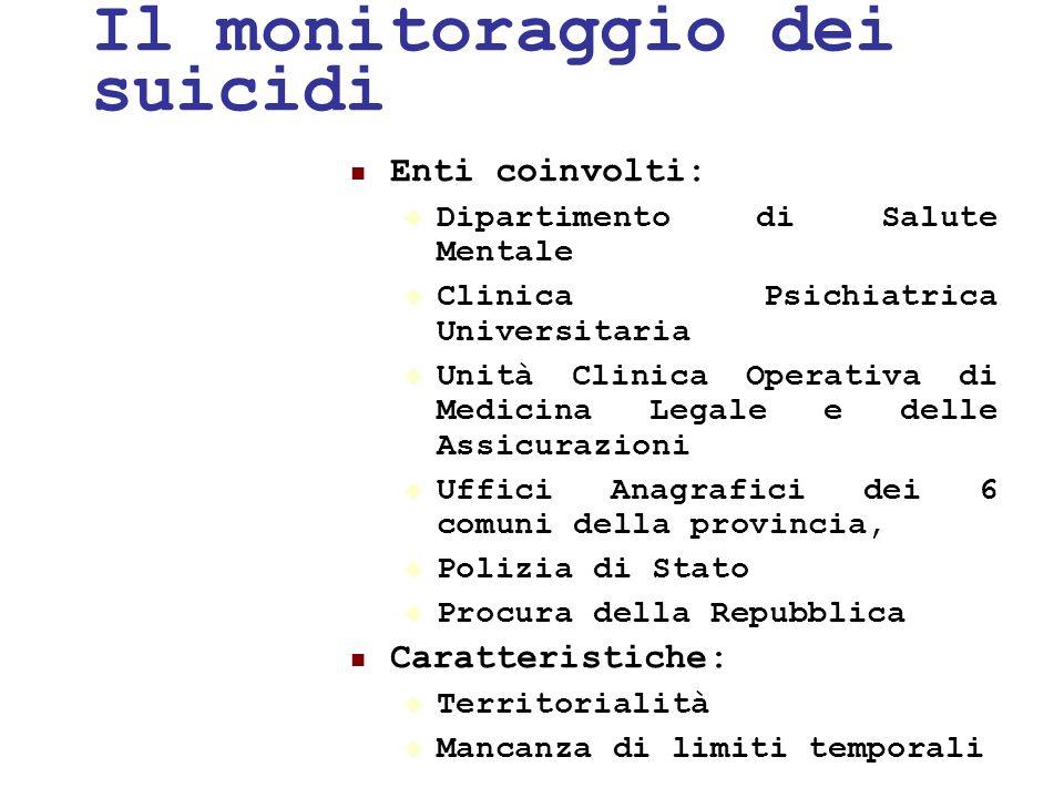 24/05/1142 Il monitoraggio dei suicidi Enti coinvolti: Dipartimento di Salute Mentale Clinica Psichiatrica Universitaria Unità Clinica Operativa di Me