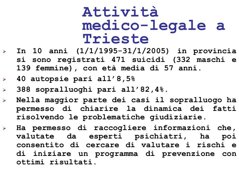 24/05/1143 Attività medico-legale a Trieste In 10 anni (1/1/1995-31/1/2005) in provincia si sono registrati 471 suicidi (332 maschi e 139 femmine), co