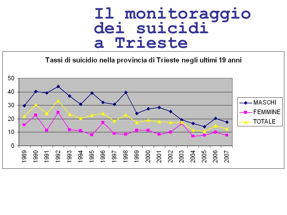 24/05/1146 Il monitoraggio dei suicidi a Trieste