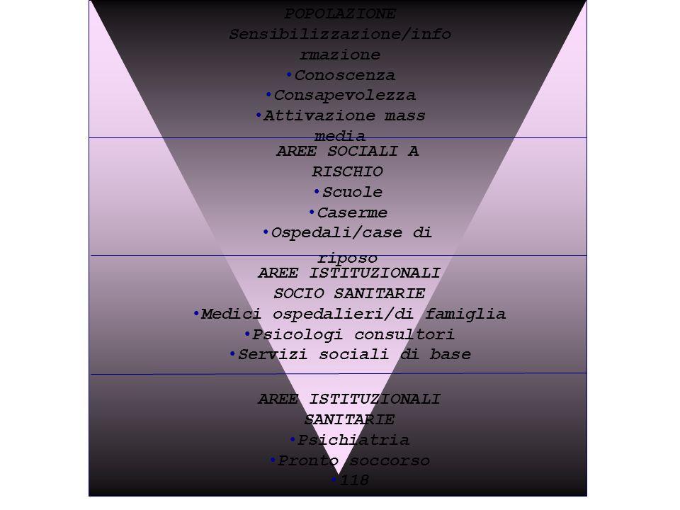 24/05/1150 POPOLAZIONE Sensibilizzazione/info rmazione Conoscenza Consapevolezza Attivazione mass media AREE SOCIALI A RISCHIO Scuole Caserme Ospedali