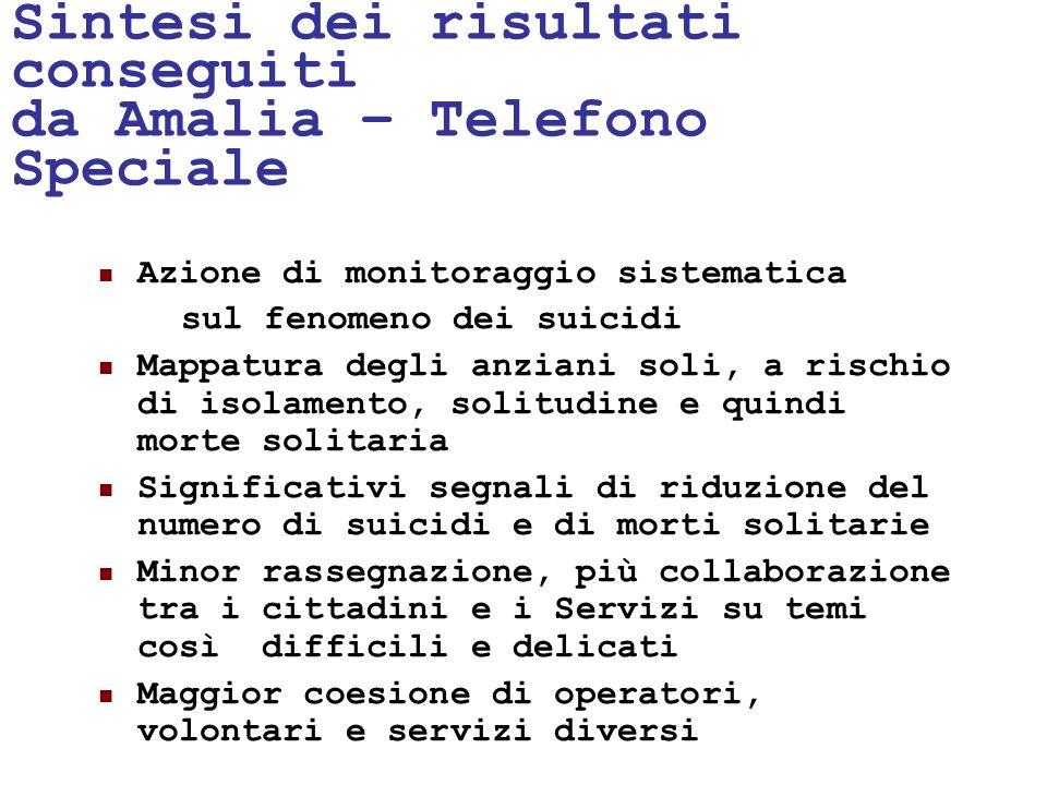 24/05/1153 Sintesi dei risultati conseguiti da Amalia – Telefono Speciale Azione di monitoraggio sistematica sul fenomeno dei suicidi Mappatura degli