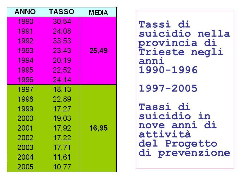24/05/1155 Tassi di suicidio nella provincia di Trieste negli anni 1990-1996 1997-2005 Tassi di suicidio in nove anni di attività del Progetto di prev