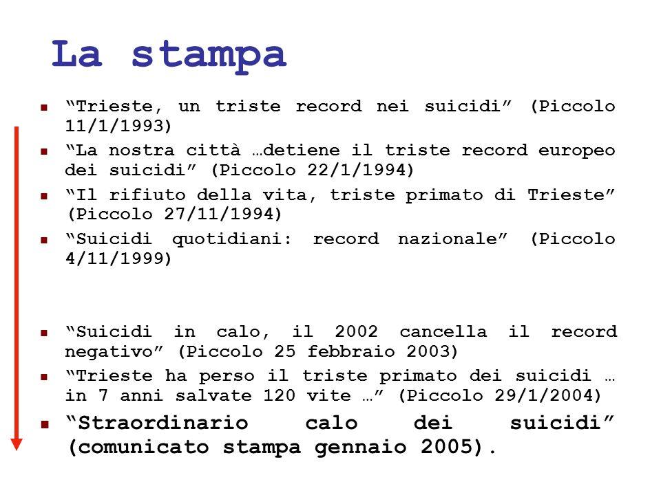 24/05/1156 La stampa Trieste, un triste record nei suicidi (Piccolo 11/1/1993) La nostra città …detiene il triste record europeo dei suicidi (Piccolo