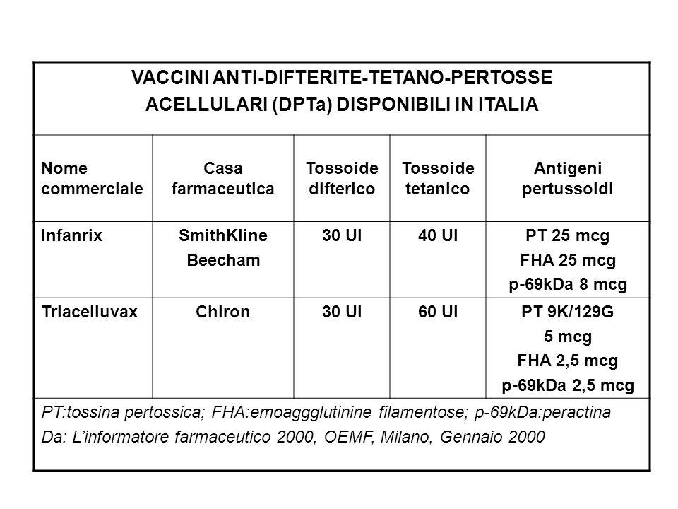 VACCINI ANTI-DIFTERITE-TETANO-PERTOSSE ACELLULARI (DPTa) DISPONIBILI IN ITALIA Nome commerciale Casa farmaceutica Tossoide difterico Tossoide tetanico
