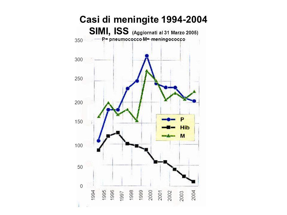 Casi di meningite 1994-2004 SIMI, ISS (Aggiornati al 31 Marzo 2005) P= pneumococco M= meningococco 350 150 100 50 0 300 250 200 1994199819992000200119