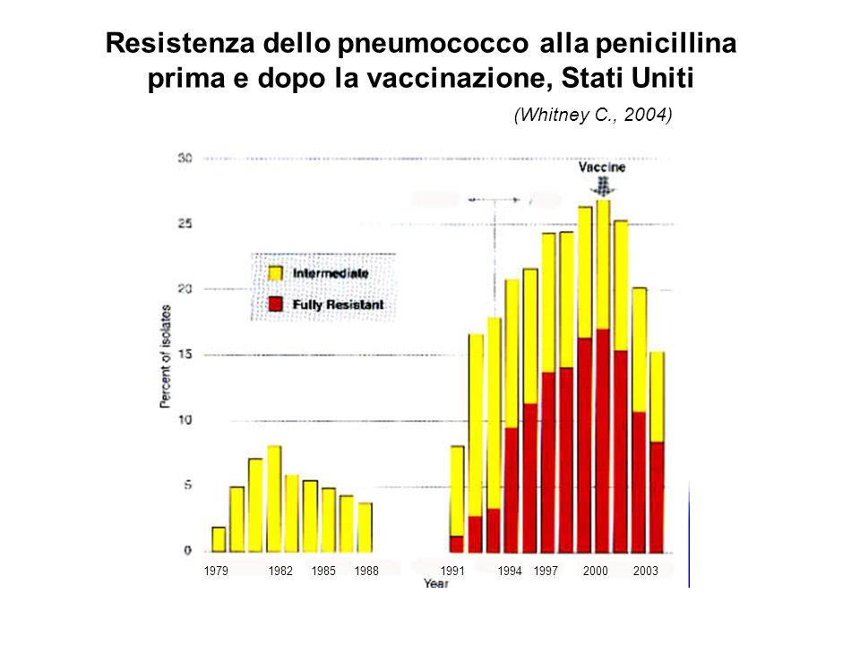 Resistenza dello pneumococco alla penicillina prima e dopo la vaccinazione, Stati Uniti (Whitney C., 2004) 197919911985198219881994199720002003
