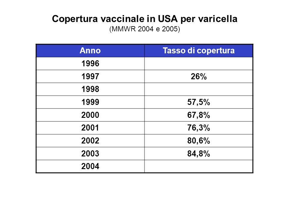 Copertura vaccinale in USA per varicella (MMWR 2004 e 2005) AnnoTasso di copertura 1996 199726% 1998 199957,5% 200067,8% 200176,3% 200280,6% 200384,8%
