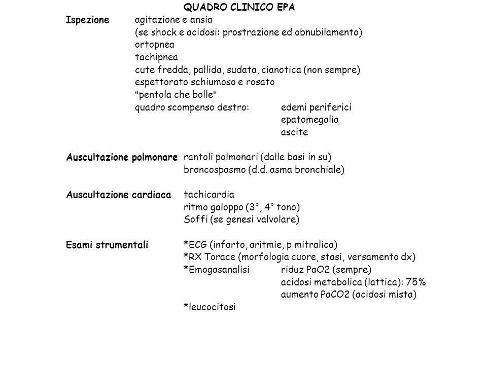 QUADRO CLINICO EPA Ispezioneagitazione e ansia (se shock e acidosi: prostrazione ed obnubilamento) ortopnea tachipnea cute fredda, pallida, sudata, ci