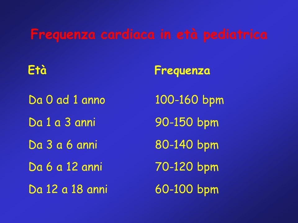Frequenza cardiaca in età pediatrica 60-100 bpmDa 12 a 18 anni 70-120 bpmDa 6 a 12 anni 80-140 bpmDa 3 a 6 anni 90-150 bpmDa 1 a 3 anni 100-160 bpmDa