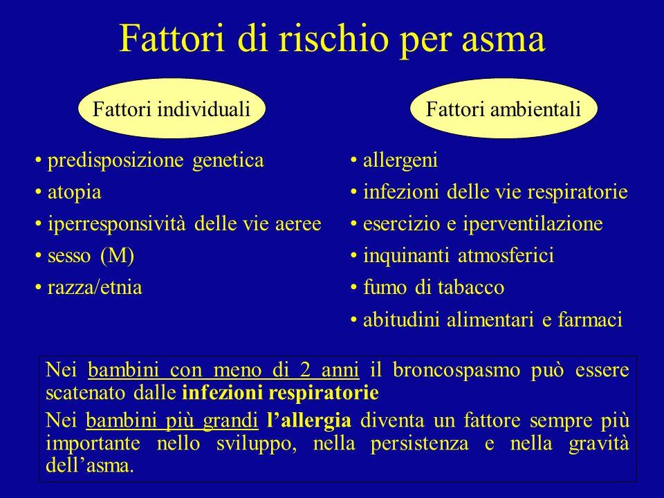Fattori di rischio per asma Fattori individualiFattori ambientali predisposizione genetica atopia iperresponsività delle vie aeree sesso (M) razza/etn